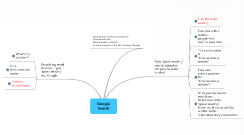 Mind Map: Google Search