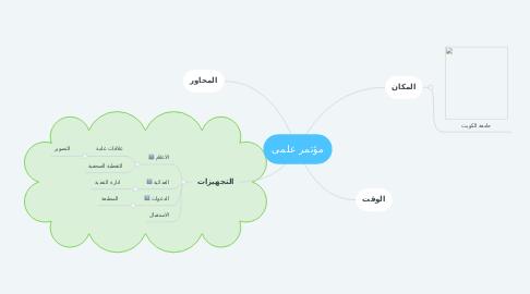 Mind Map: مؤتمر علمى