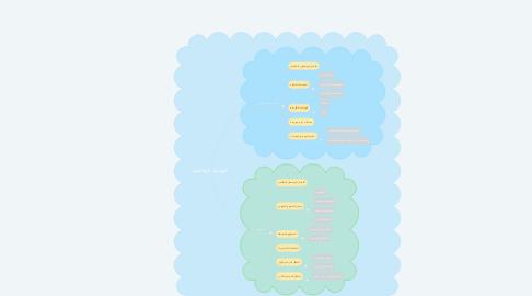 Mind Map: الهندسة التفاضلية