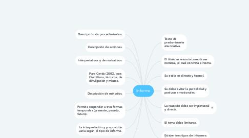 Mind Map: Informe