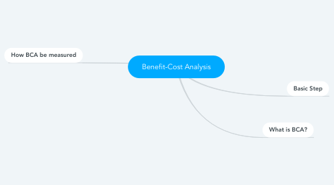 Mind Map: Benefit-Cost Analysis
