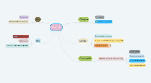 Mind Map: Rus dili