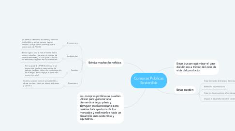 Mind Map: Compras Publicas Sostenible