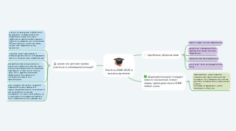 Mind Map: Учитель ОБЖ 2020 и вызовы времени