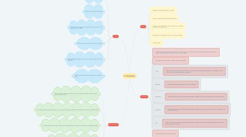 Mind Map: E- Mediador
