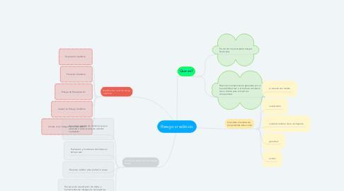 Mind Map: Riesgo crediticio