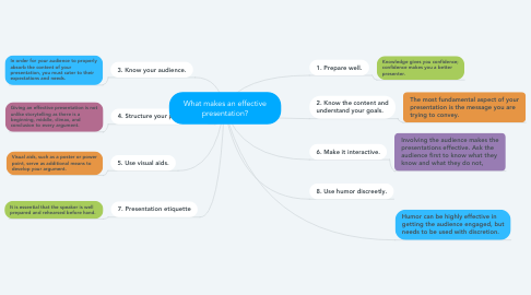 Mind Map: What makes an effective presentation?