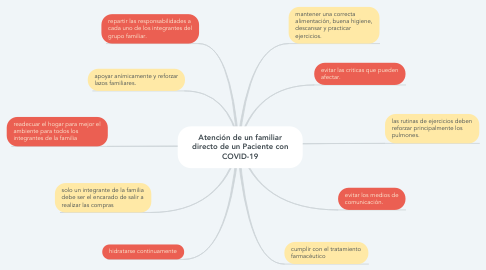 Mind Map: Atención de un familiar directo de un Paciente con COVID-19