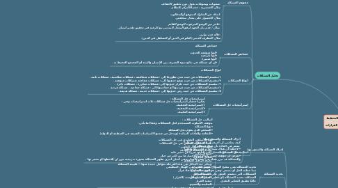 Mind Map: الوحدة الأولى :  مهارة التخطيط ومهارة تحليل المشكلات واتخاذ القرارات