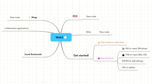 Mind Map: Web2