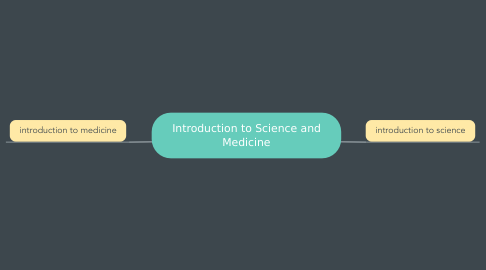 Mind Map: Introduction to Science and Medicine