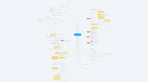 Mind Map: Council of Sens (1141) Game Design Project
