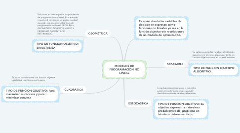 Mind Map: MODELOS DE PROGRAMACIÓN NO LINEAL