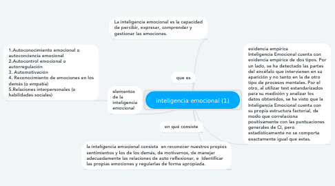 Mind Map: inteligencia emocional (1)