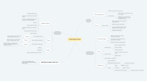 Mind Map: T. del Estado de ánimo