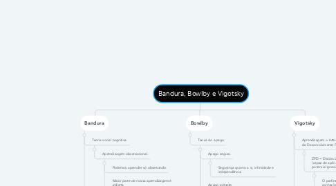 Mind Map: Bandura, Bowlby e Vigotsky