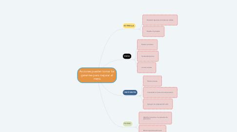 Mind Map: Acciones pueden tomar los gerentes para mejorar el menú