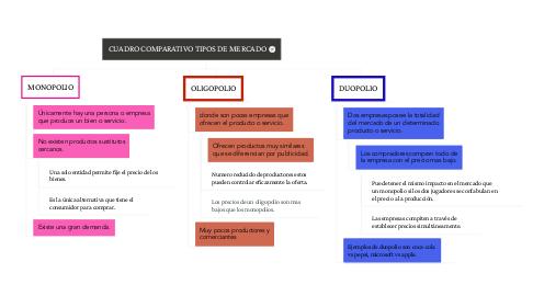 Mind Map: CUADRO COMPARATIVO TIPOS DE MERCADO