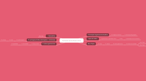 Mind Map: Formacao sociocultural e etica