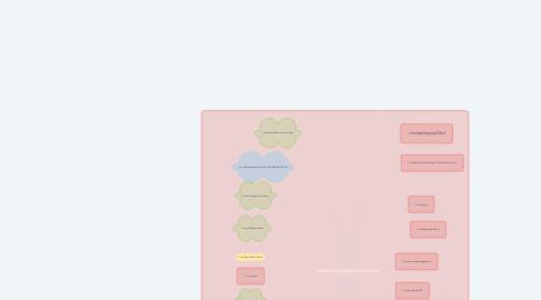Mind Map: การใช้งานอินเทอร์เน็ตในด้านต่างๆ