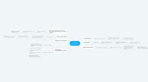 Mind Map: MODELOS PEDAGOGICOS