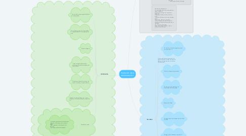 Mind Map: Evolución de la adminstración.