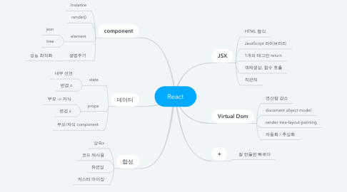 Mind Map: React