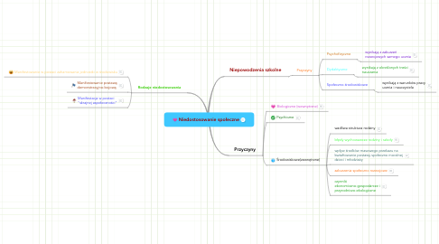 Mind Map: Niedostosowanie społeczne