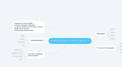 Mind Map: INTRODUCCIÓN A LA INVESTIGACIÓN  (1)