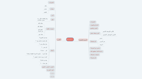 Mind Map: الأسرةA1