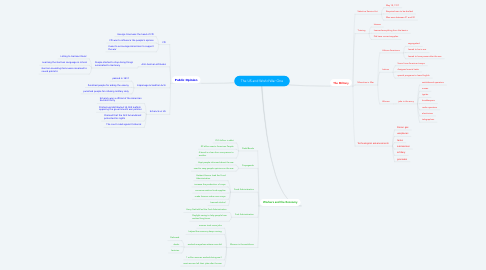 Mind Map: The US and World War One