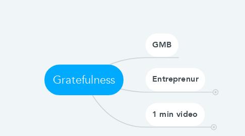 Mind Map: Gratefulness