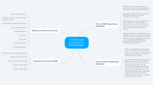 Mind Map: SCIENCE AND TECHNOLOGY DEVELOPMENT