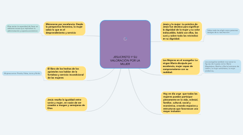 Mind Map: JESUCRISTO Y SU VALORACIÓN POR LA MUJER