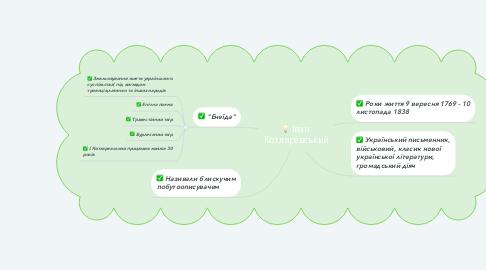 Mind Map: Іван  Котляревський