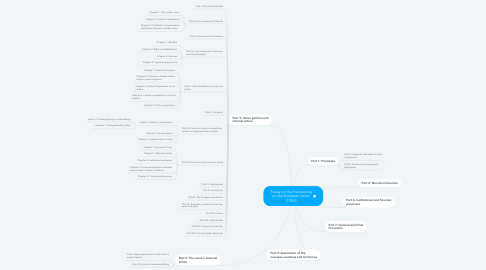 Mind Map: Treaty on the Functioning on the European Union (TFEU)
