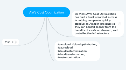 Mind Map: AWS Cost Optimization