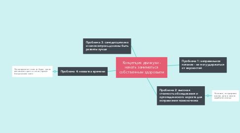 Mind Map: Концепция движухи - начать заниматься собственным здоровьем