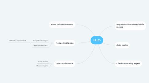 Mind Map: IDEAS