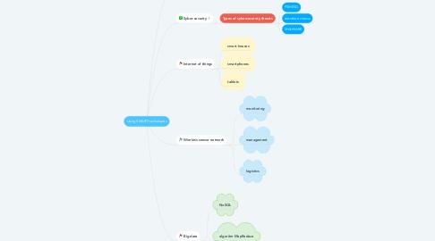 Mind Map: Using SMART techologies