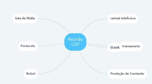 Mind Map: Reunião CAF