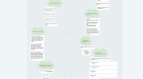 Mind Map: PERLEMBAGAAN MALAYSIA