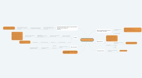Mind Map: Блог Евгении