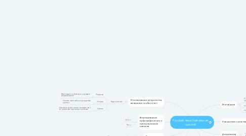 Mind Map: Русский язык (начальная школа)