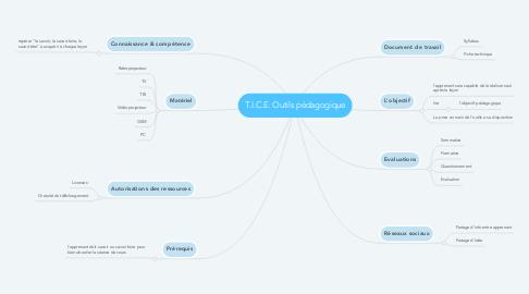 Mind Map: T.I.C.E. Outils pédagogique