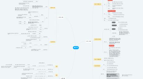 Mind Map: 통합과학