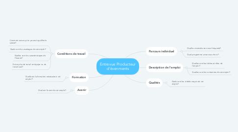 Mind Map: Entrevue Producteur d'évenments