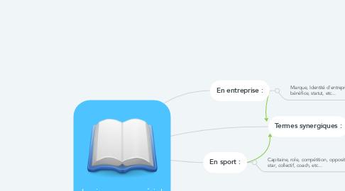 Mind Map: Lexique managérial