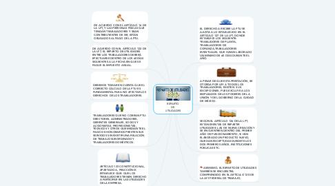 Mind Map: REPARTO DE UTILIDADES