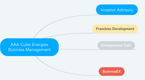 Mind Map: AAA Cube Energies Business Management